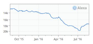 Impact Radius Alexa Traffic