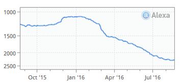 LinkShare Alexa Traffic