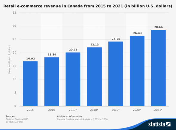 statistic_id289741_canada-retail-e-commerce-sales-2015-2021