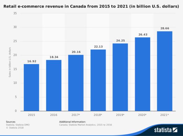 statistic_id289741_canada-retail-e-commerce-sales-2015-2021